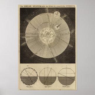 軌道の太陽系 ポスター