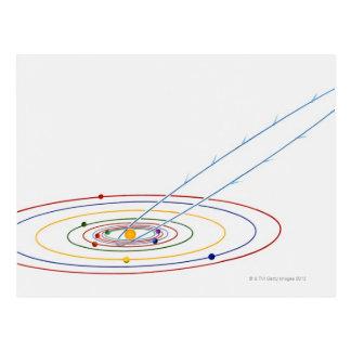 道が付いている太陽系のイラストレーションの ポストカード