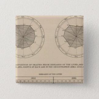 124の死の病気消化系、レバー 5.1CM 正方形バッジ