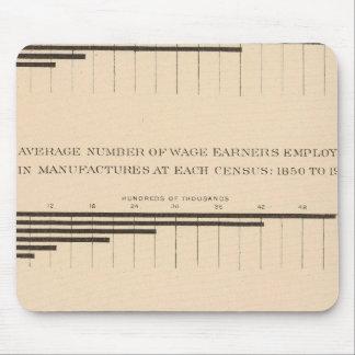 180首都、賃金労働者、プロダクト1850-1900年 マウスパッド