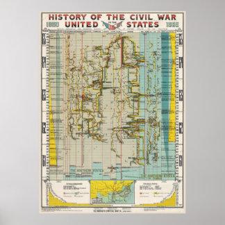 1897内戦の歴史の図表 ポスター