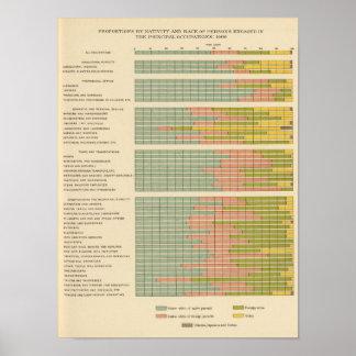 88の割合、競争、出生1900年による職業 ポスター