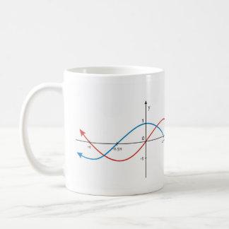 Cosはsinusoid図表の数学の罪を曲げます コーヒーマグカップ