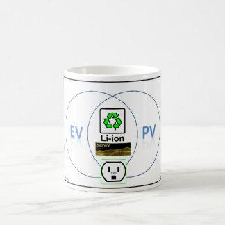 EV/PV Vennの図表 コーヒーマグカップ