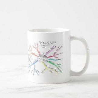 Homeschool MindMap コーヒーマグカップ
